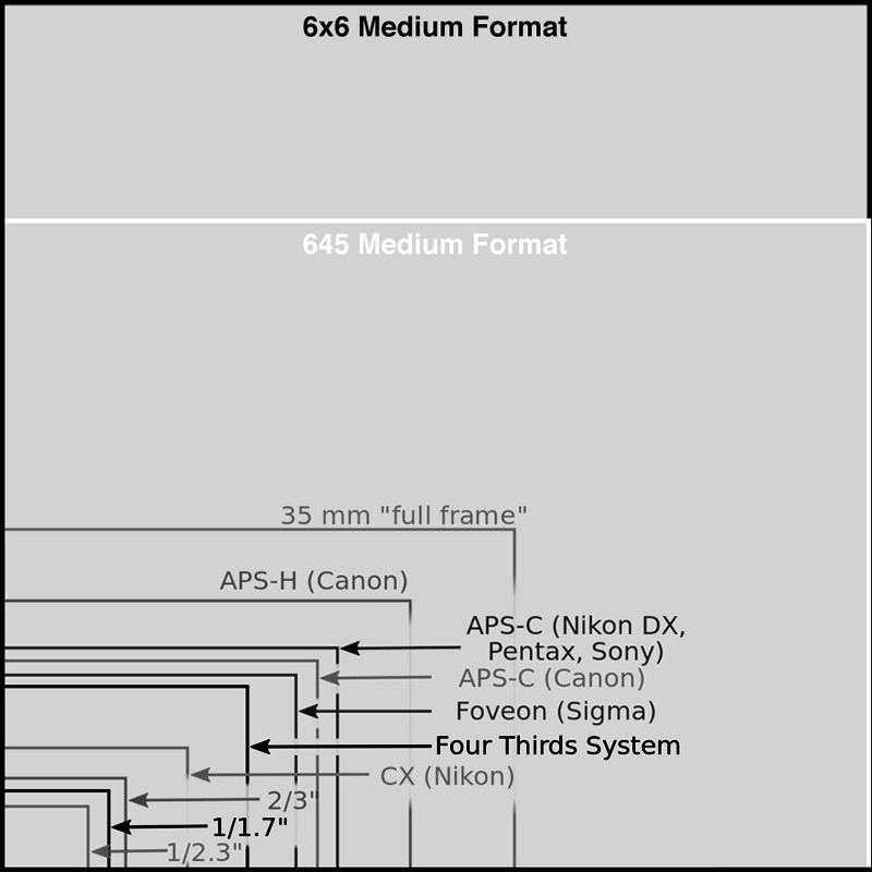 Comparison between digital sensor sizes & a couple of MF film sizes - Not to Scale